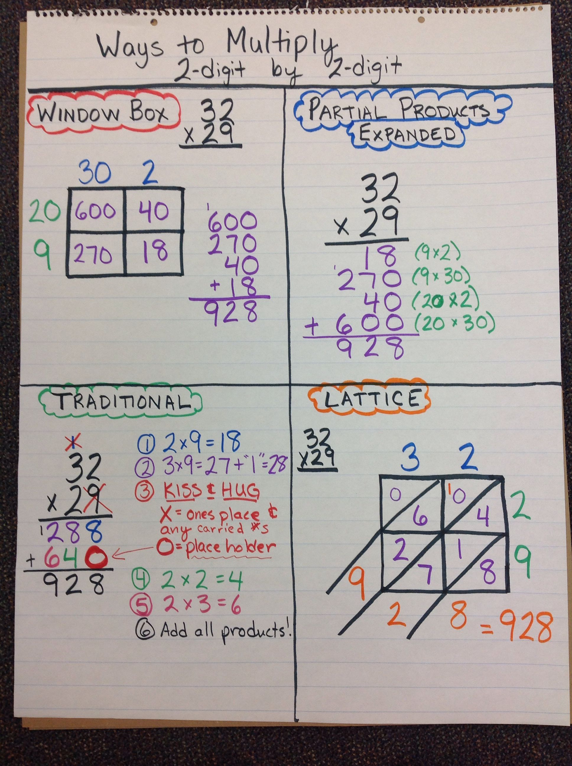 Ways To Multiply 2 Digit By 2 Digit