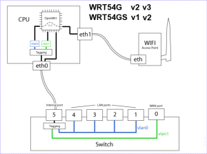 System architecture diagram of Linksys WRT54G wireless