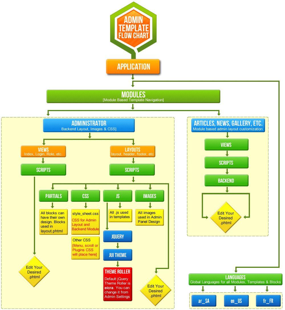 Swimlane Flow Chart Template Excel Process Diagram With Swimlanes