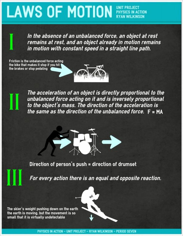 Laws Of Motion Infographic Secret Files