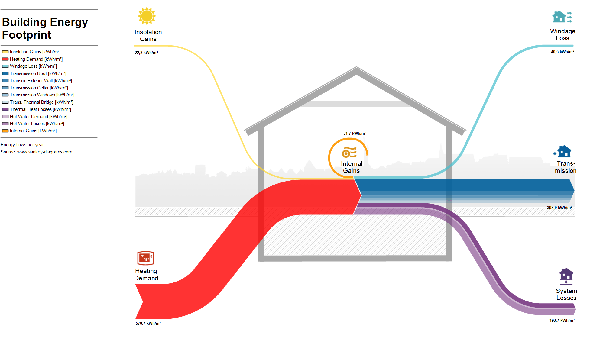 sankey diagram for solar power wiring a smoke detector showing input and losses through building