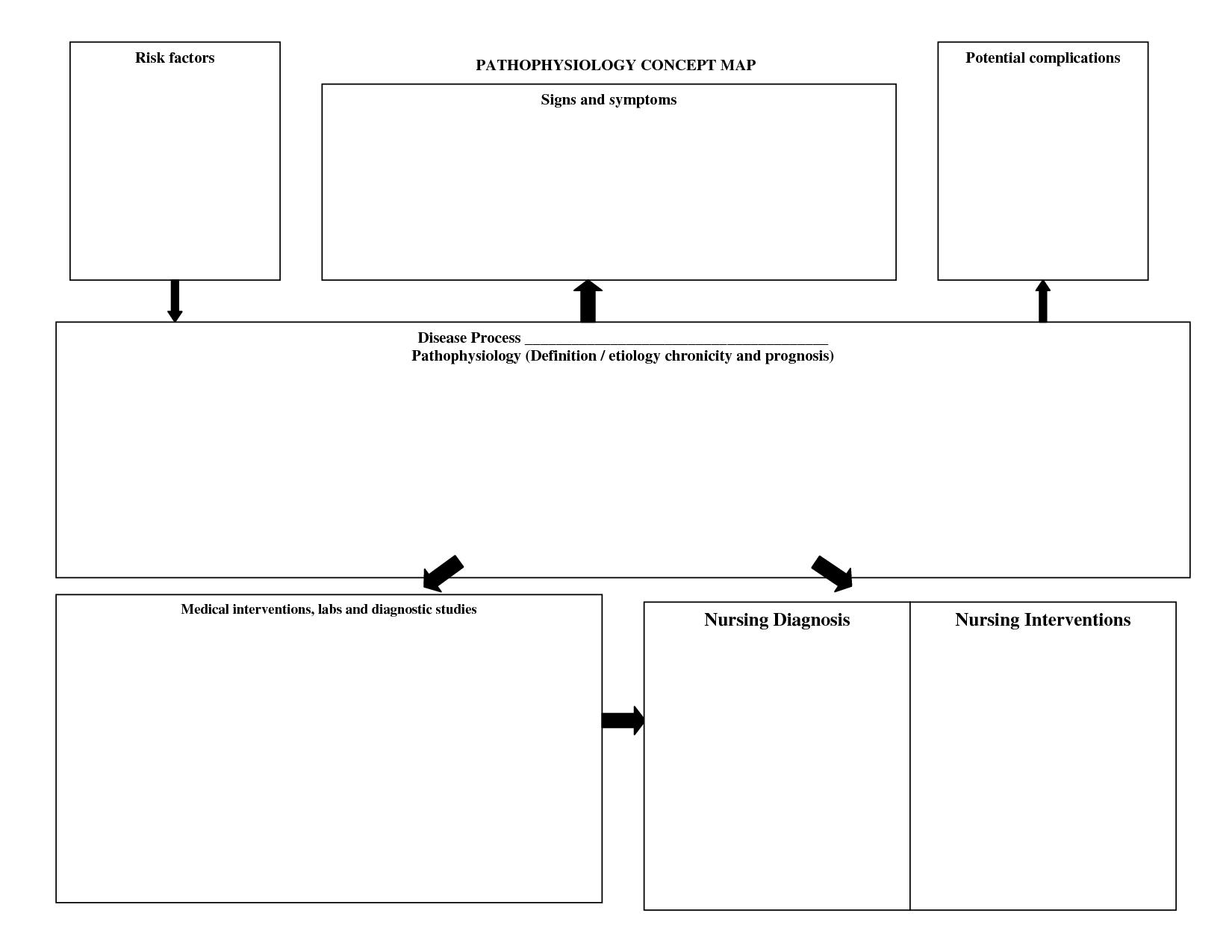 Nursing Diagnosis Concept Map Template