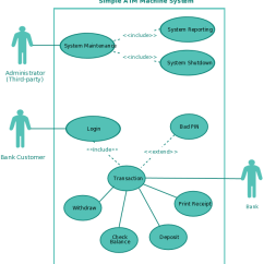 Different Types Of Relationships In Uml Diagrams 7 Pin Trailer Wiring Diagram Electric Brakes Use Case Tutorial ( Guide With Examples