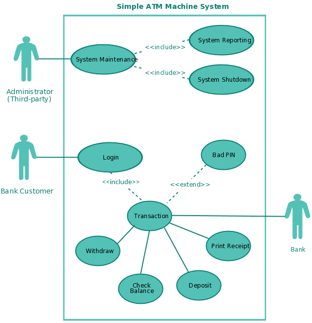 different types of relationships in uml diagrams lower eyelid diagram use case tutorial ( guide with examples