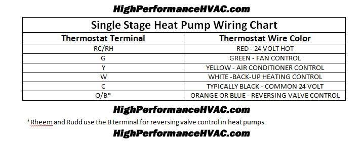 Heat Pump Thermostat Wiring Color Code On Hvac Transformer Wiring