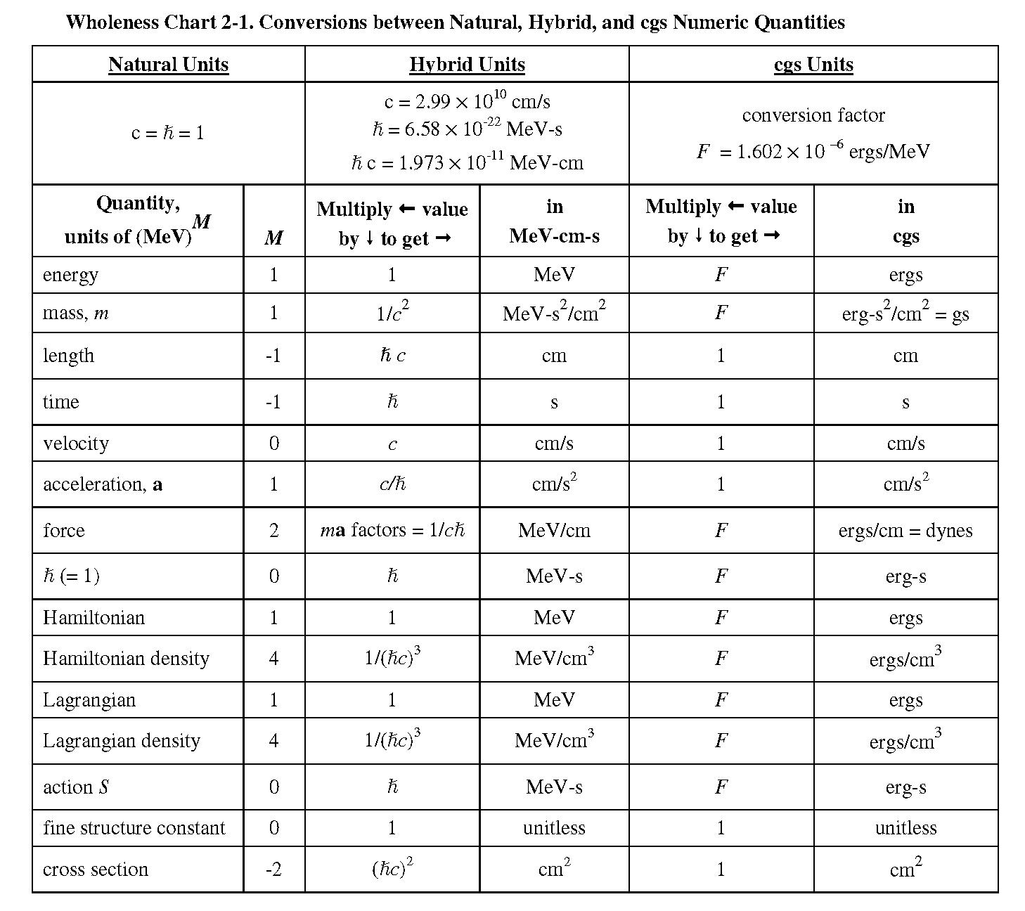 Natural Units Conversion Chart