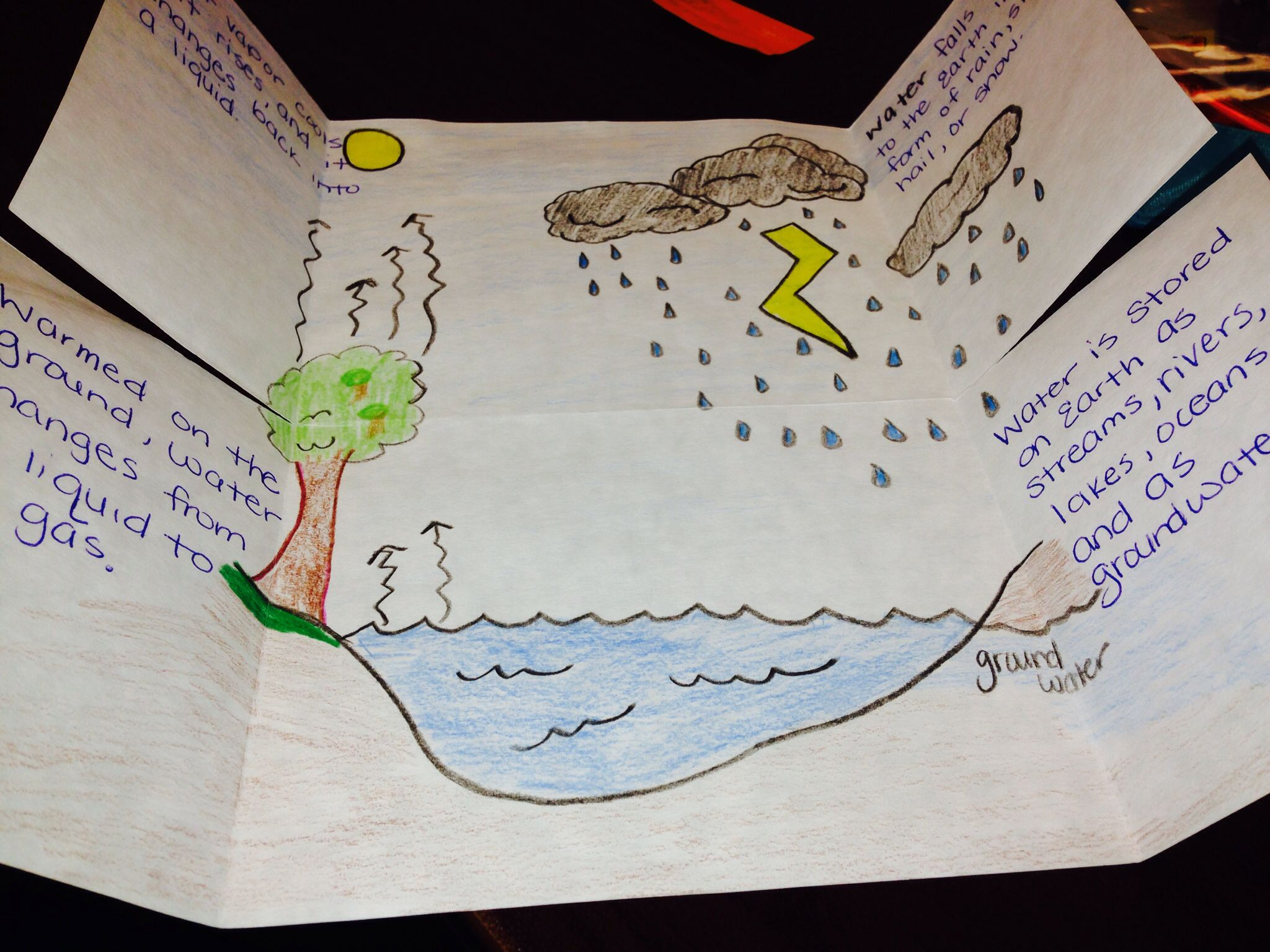 Doodles Science Worksheets Water Cycle Foldable Doodles Best Free Printable Worksheets
