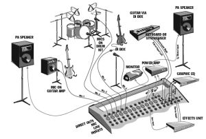 sound set up for sound system  Yahoo Image Search Results