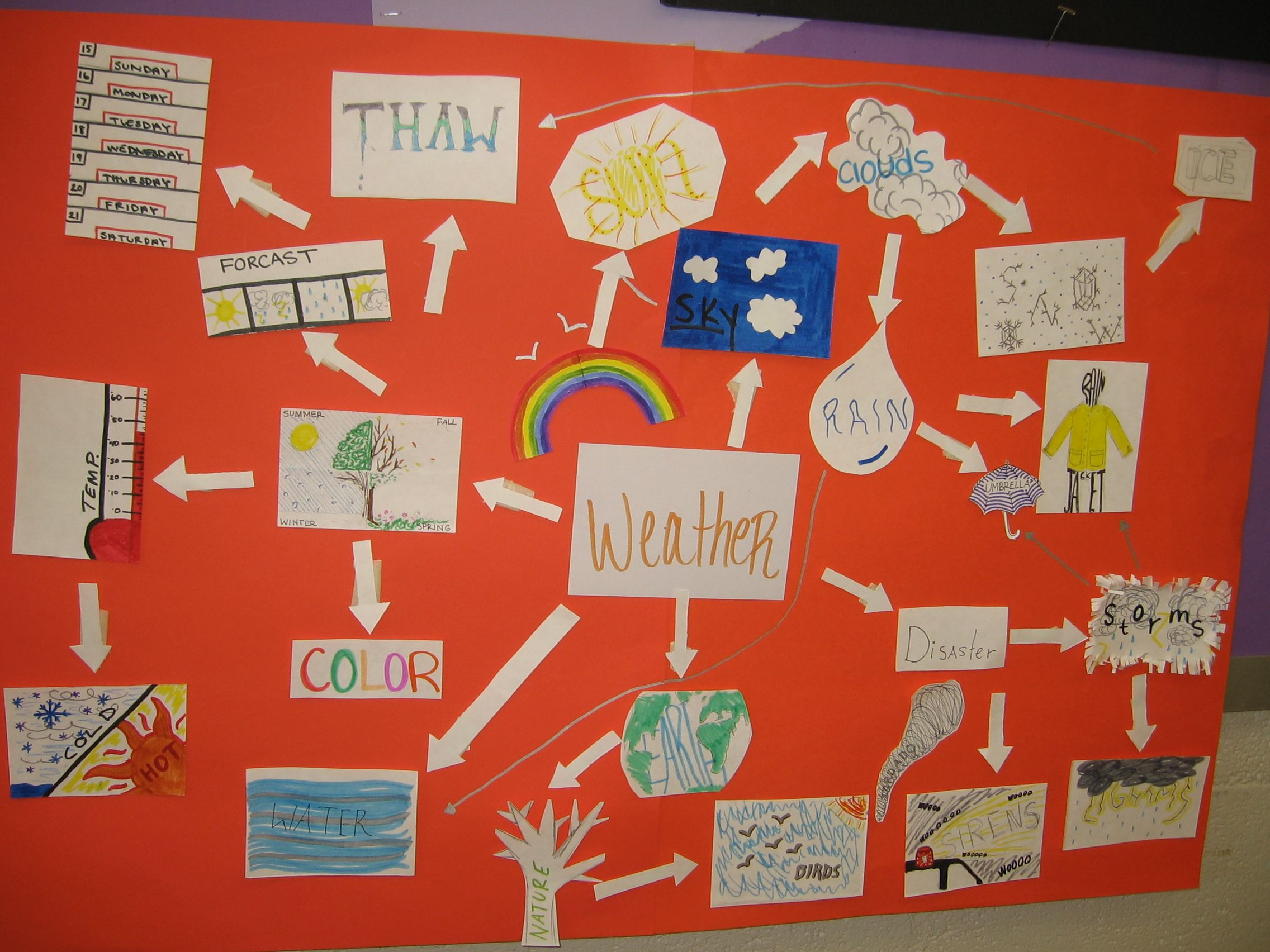 Weather Mind Map