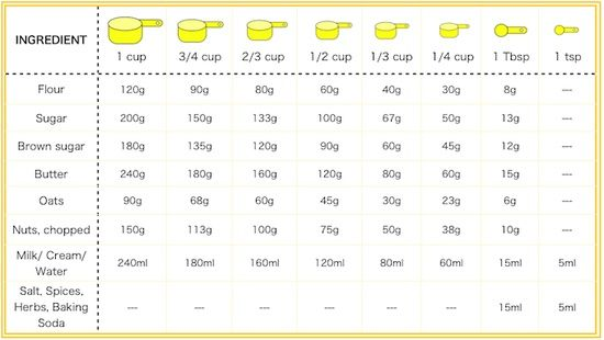 Measuring cup - grams to cups