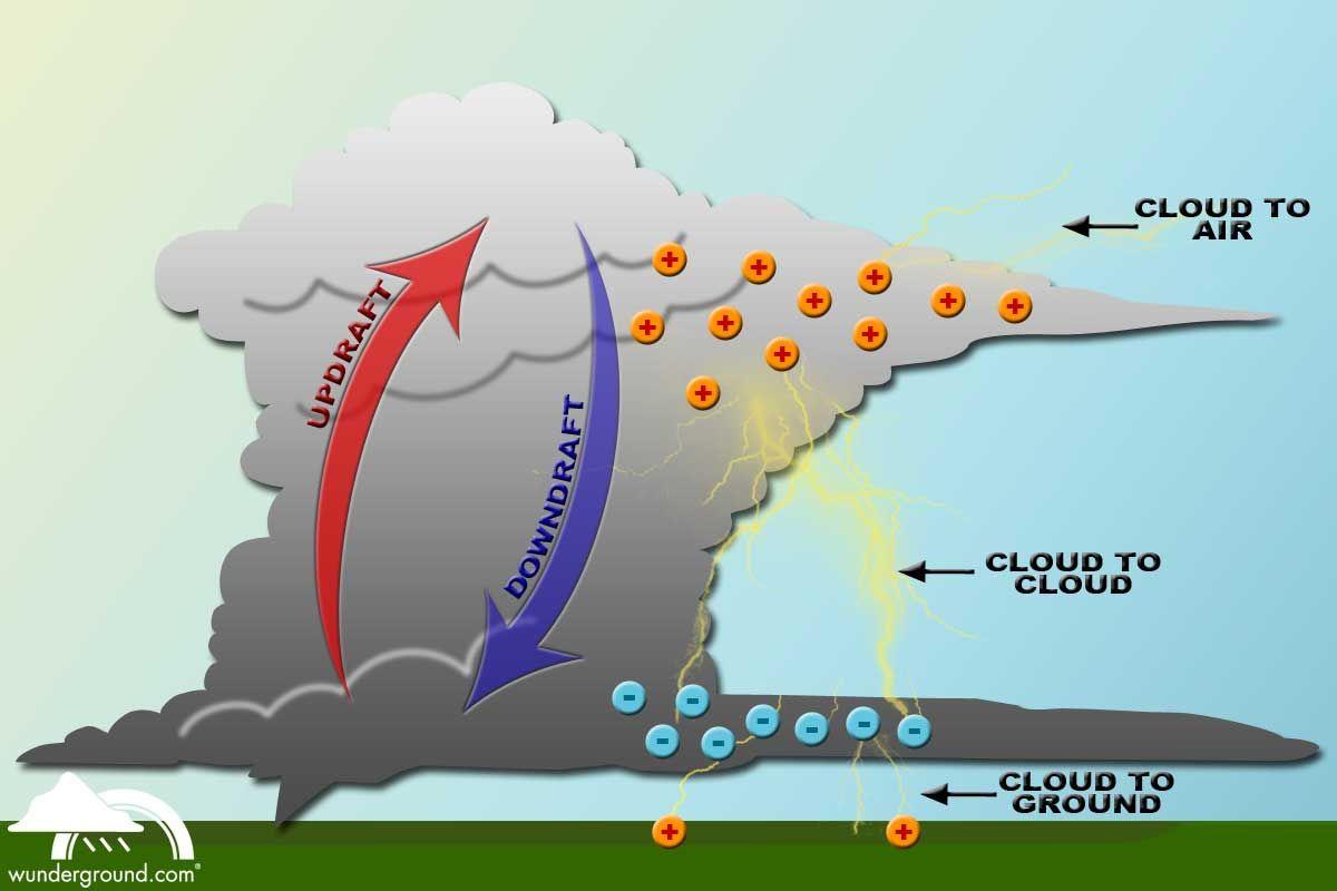 diagram of a tornado forming 4 variable venn google search grasslands north