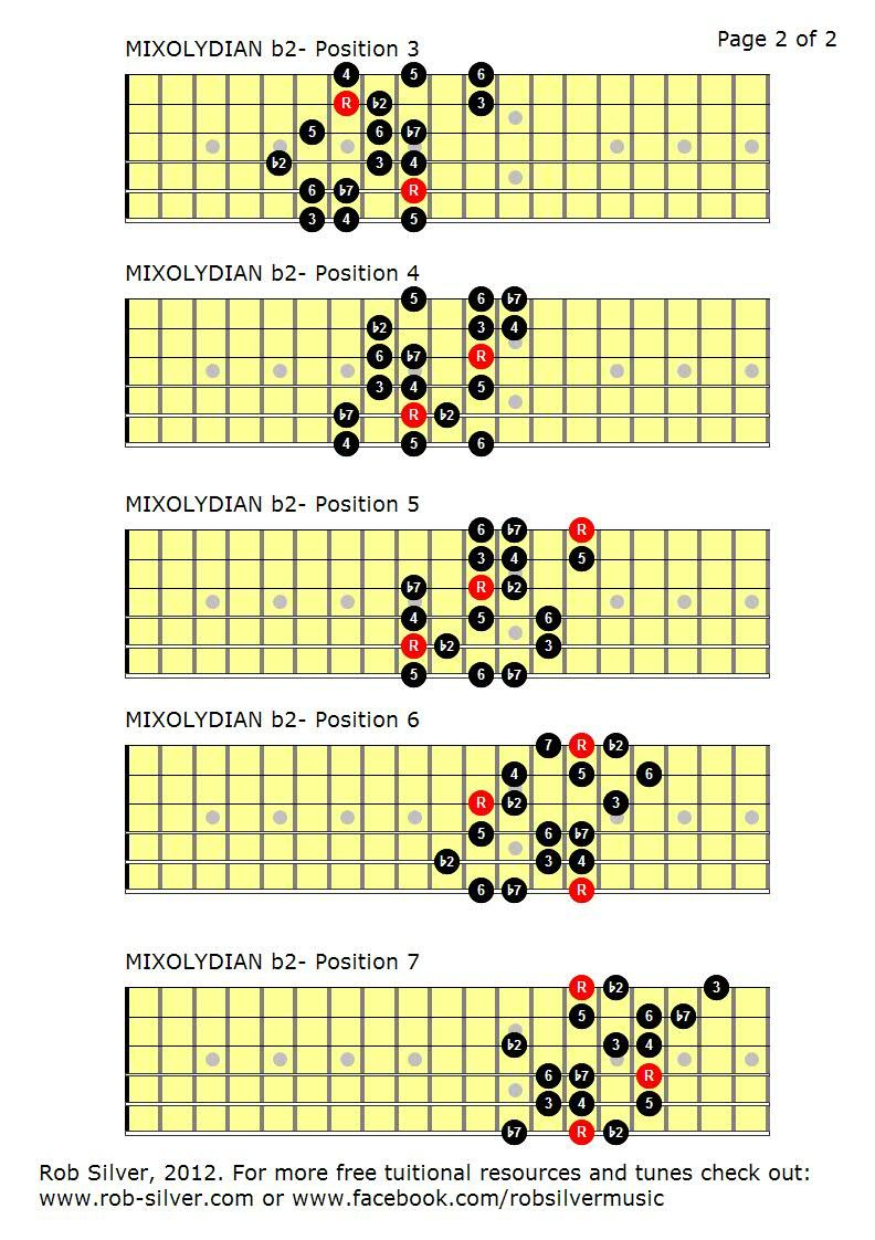 Diminished Chords Guitar Chart