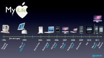 Apple Products Timeline Electronics