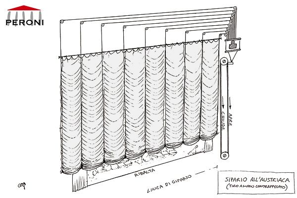 The mechanism of the Austrian curtain is very similar to