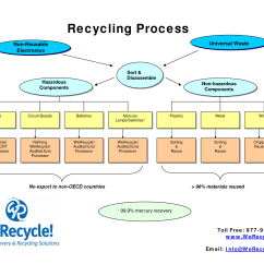 Diagram Of Paper Making Process 4 Wire O2 Sensor Wiring Recycling Is A With