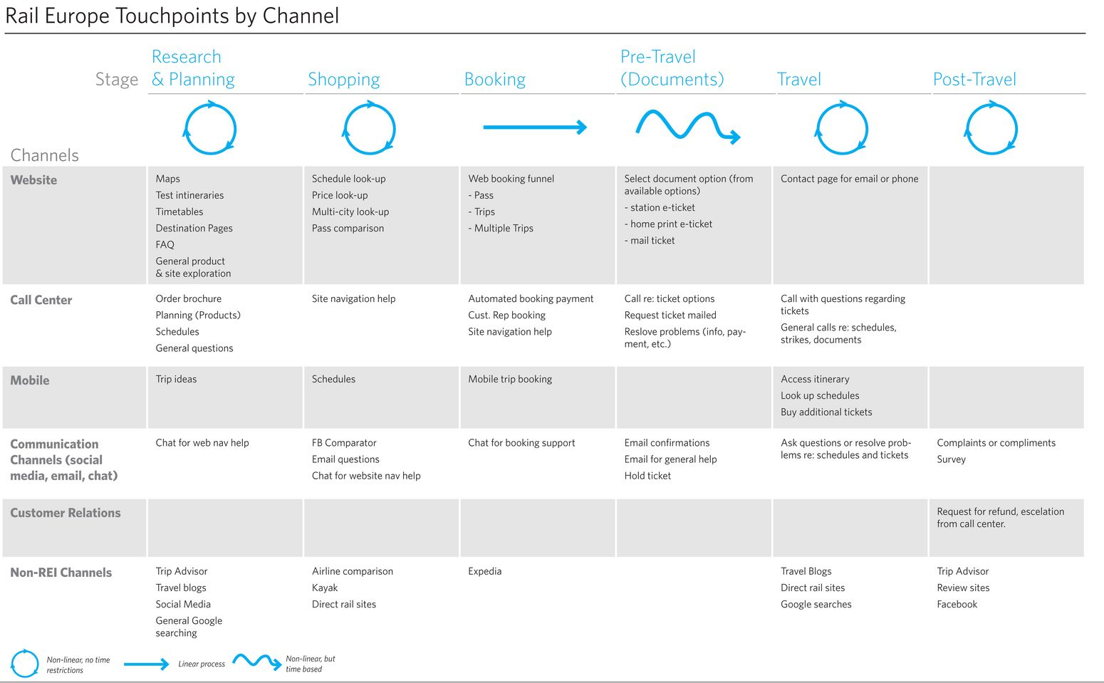 Rail Europe Touchpoints By Channel