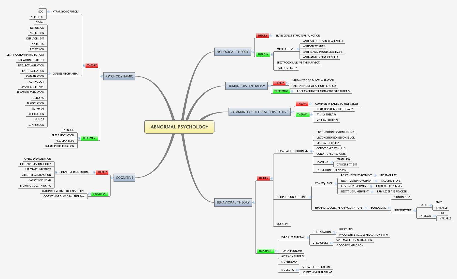 Abnormal Psychology Mind Maps