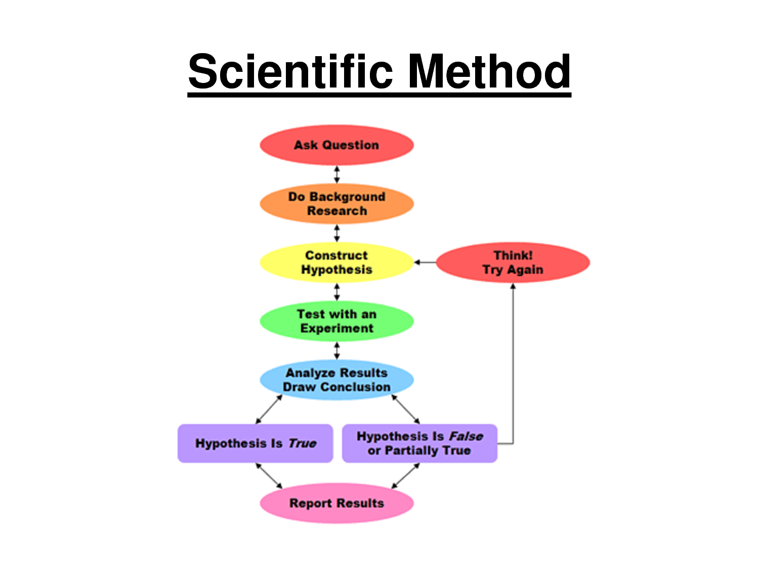 Scientific Method Francis Bacon S Method Began A