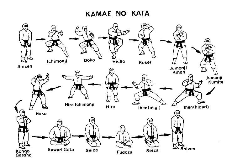 Kamae No Kata (pattern of stances) of Bujinkan Taijutsu