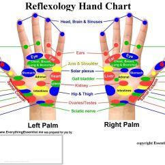 Reflexology Foot Diagram Reflex Zones Harley Wiring Diagrams Charts Accupressure Pinterest