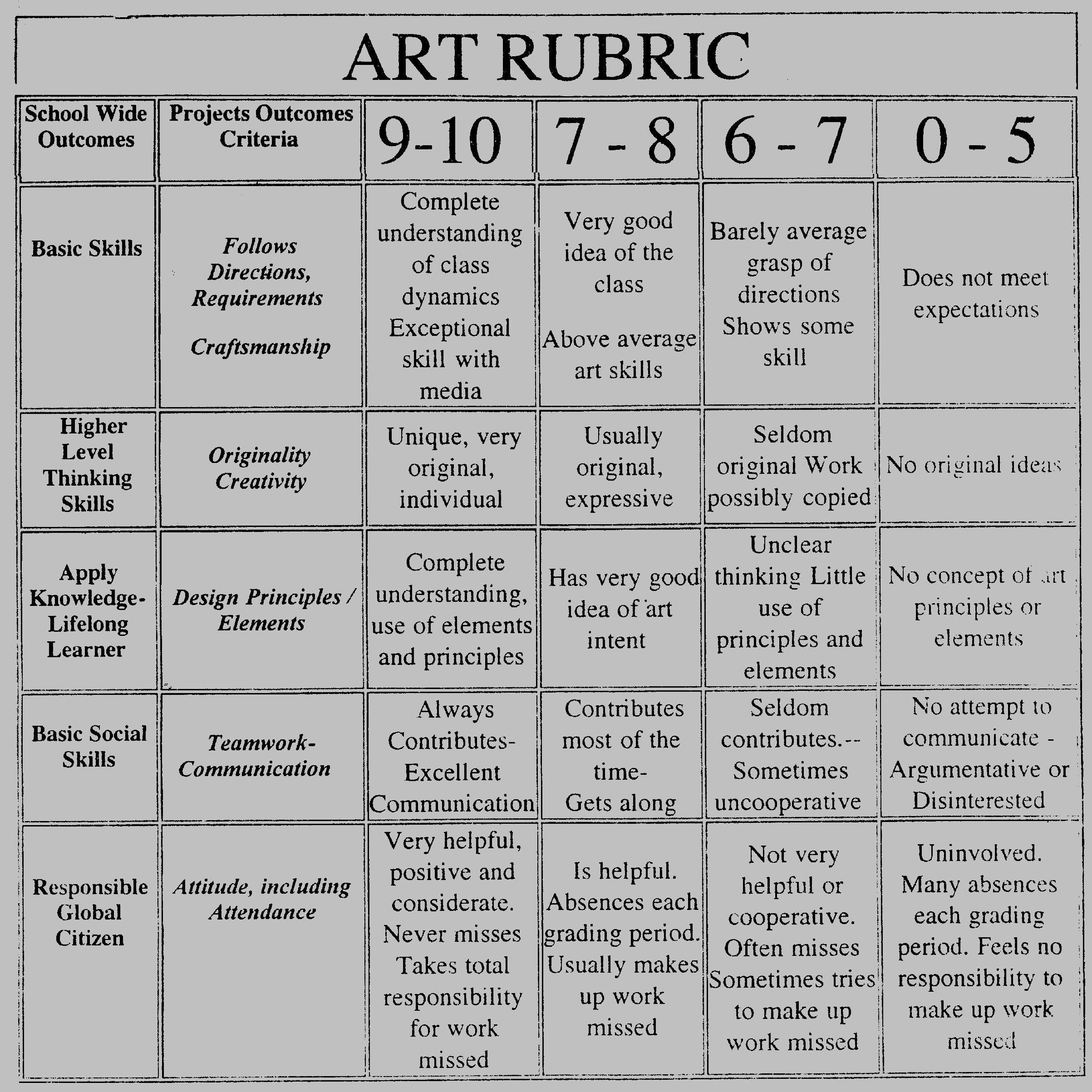 Art Rubric on Pinterest
