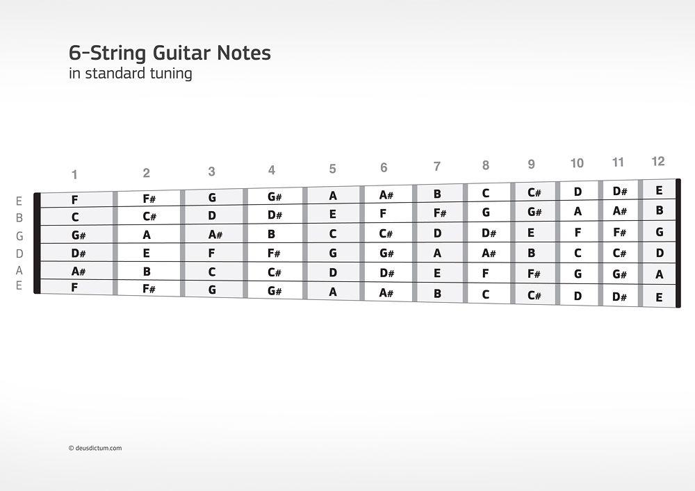 4 String Bass Guitar Fingerboard Charts