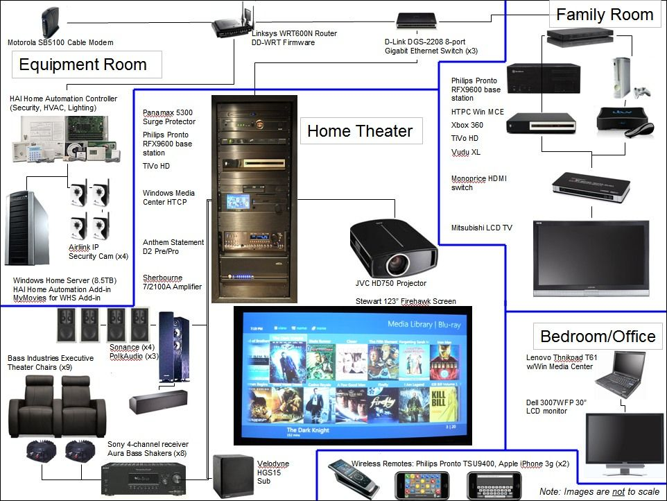 Home Theater Wiring Diagrams Google Search Basement Family
