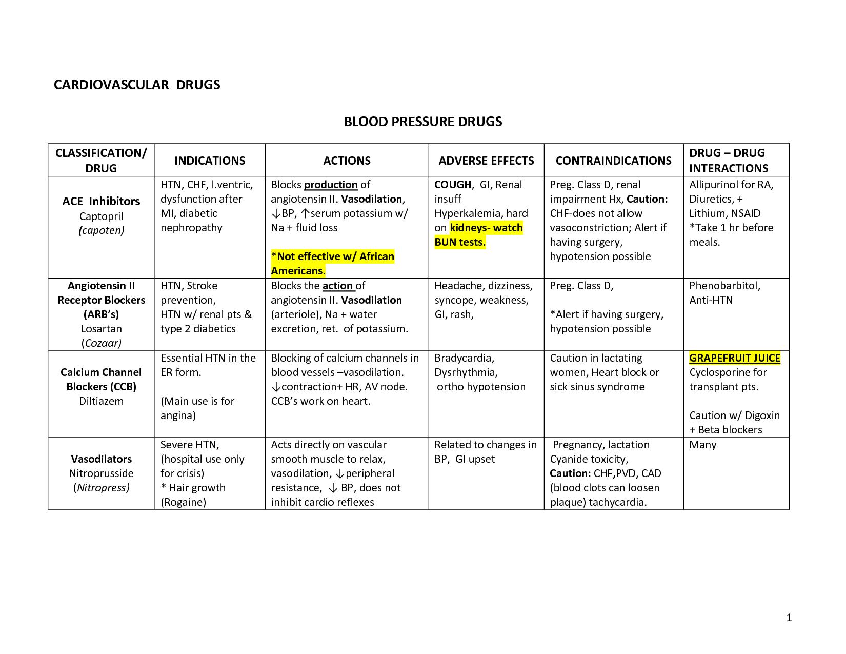 Cardiovascular Drugs List