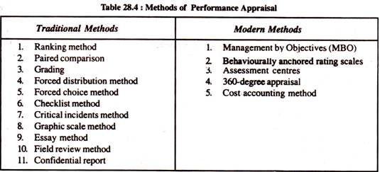 Картинки по запросу Mbo Appraisal Template HR
