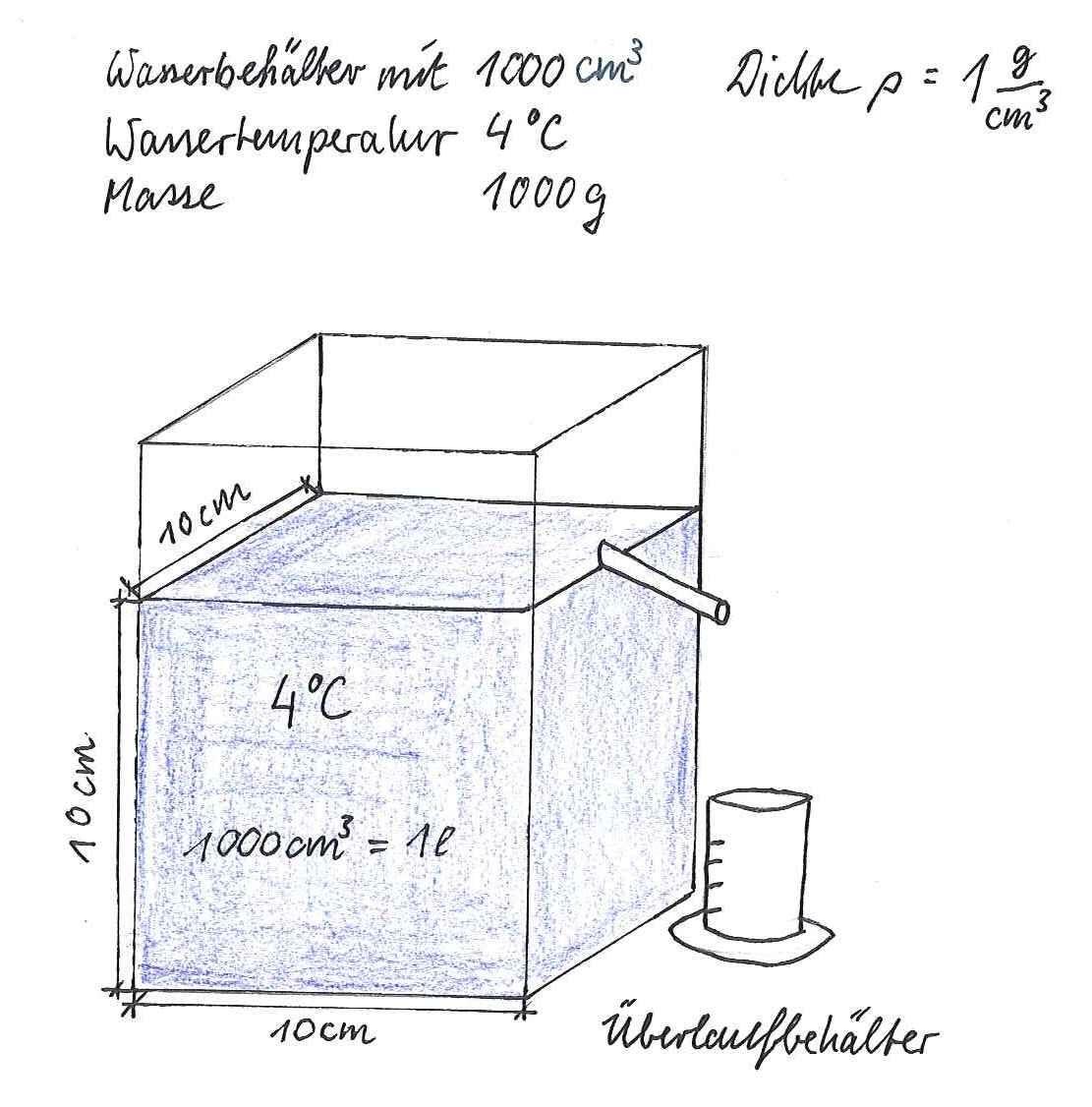 Dichte Des Wassers Betragt Bei 4 C 1 G Cm Das Hei T