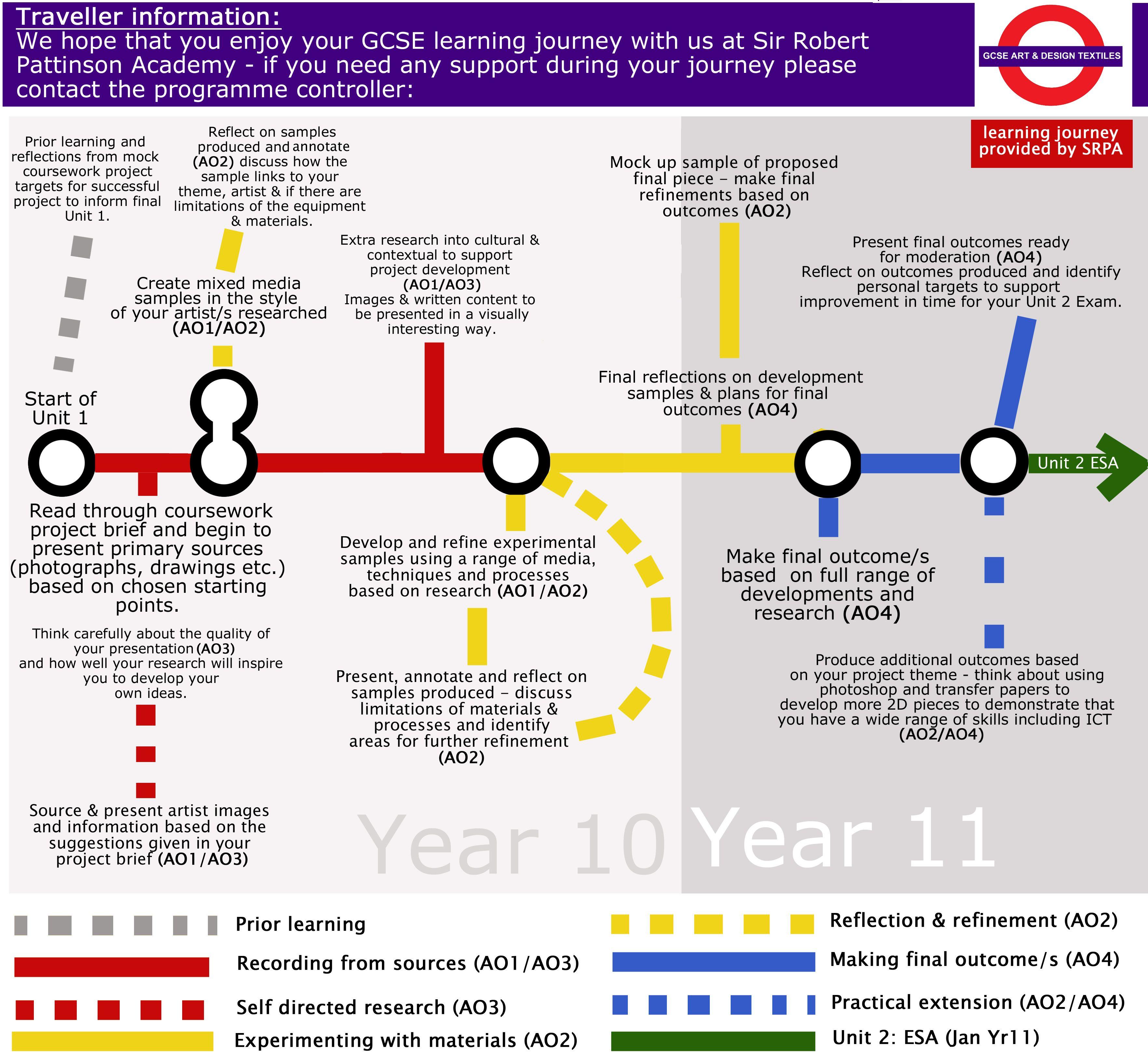 Gcse Tube Map Learning Journey