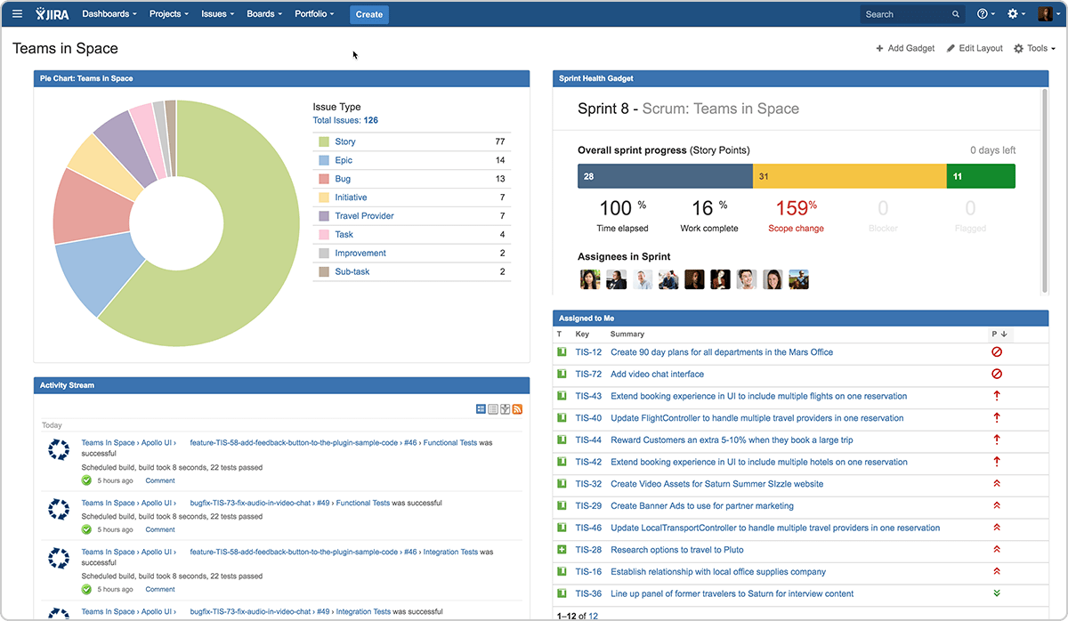 An Example Agile Dashboard In JIRA Software Career