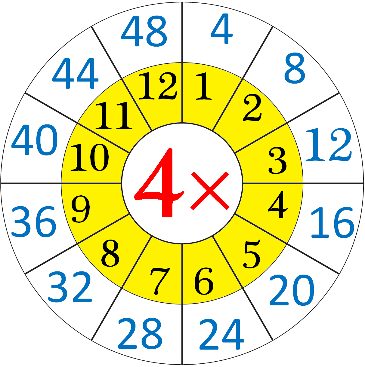 Multiplication Table Of Four