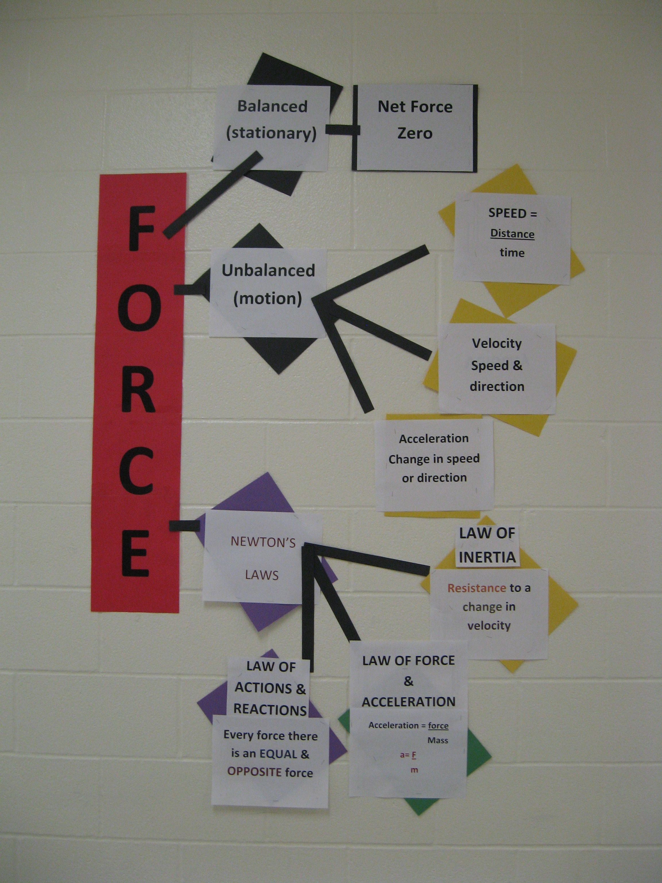 5th Grade Science Fair Projects Force And Motion