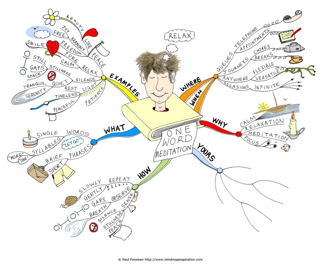 One Word Meditation Mind Mapping Exercise