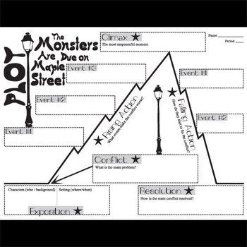 Monsters Are Due on Maple Street Plot Chart Diagram