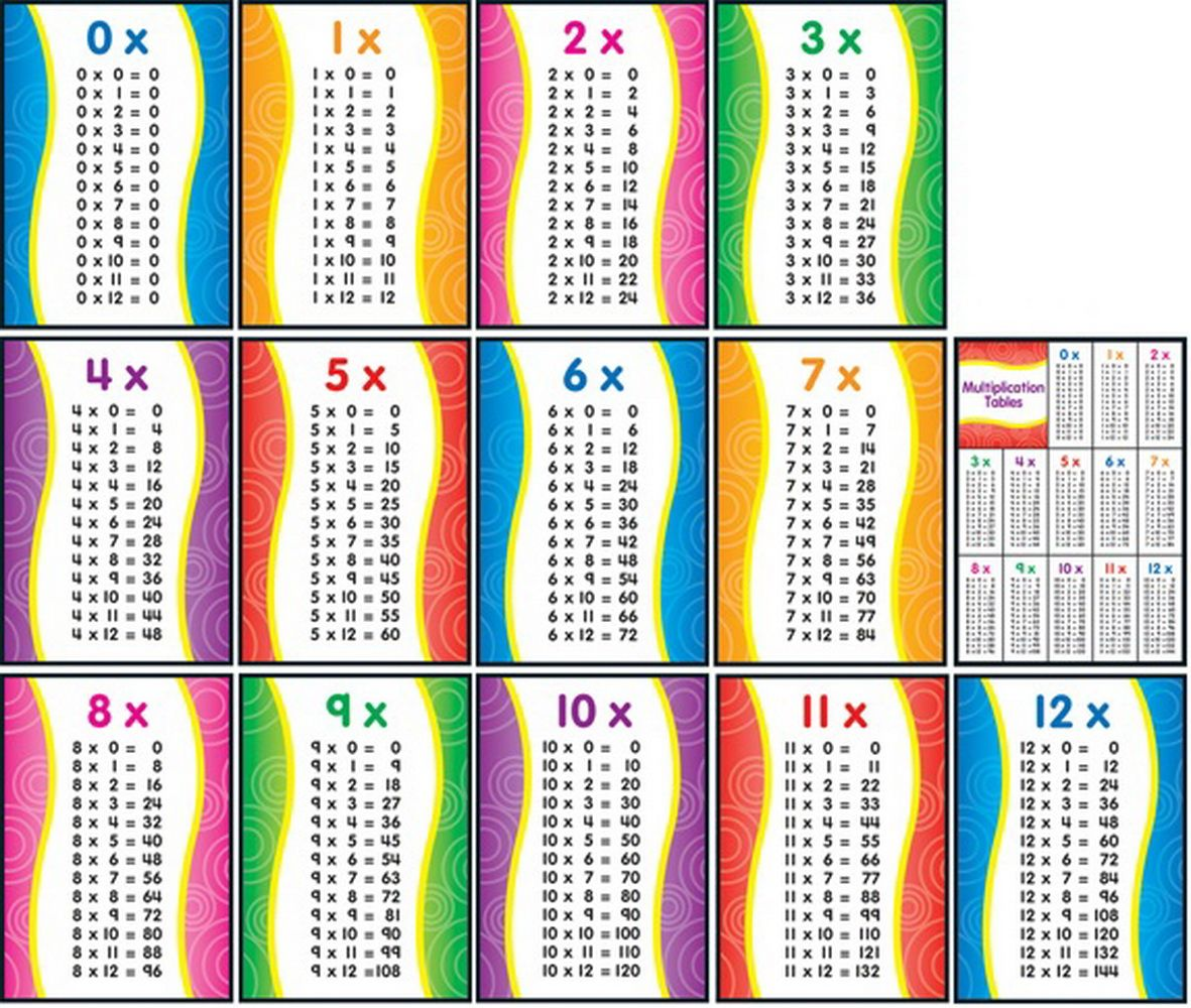 Free Printable Multiplication Facts 1 12 And