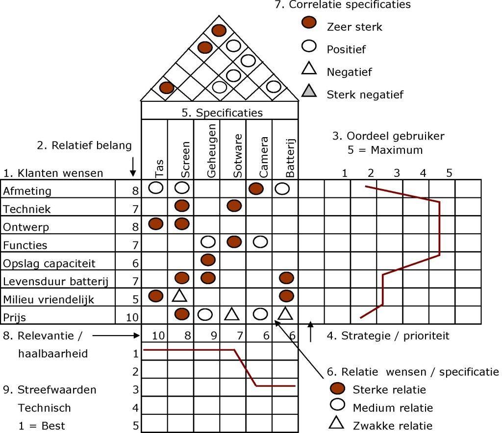 house of quality six sigma diagram 2002 chevy blazer wiring radio function deployment afbeelding 1 lean