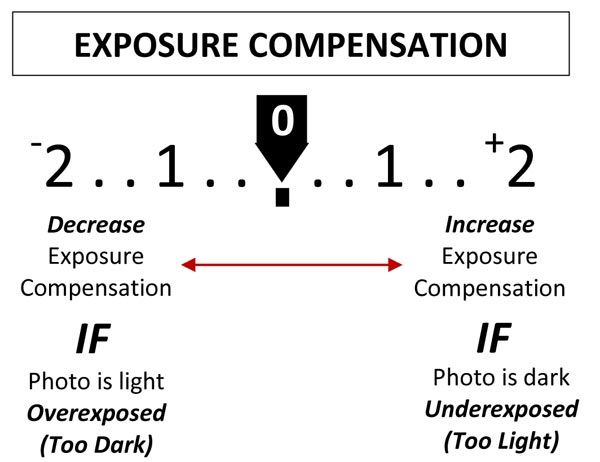 How to Use Exposure Compensation on Your Camera. Image