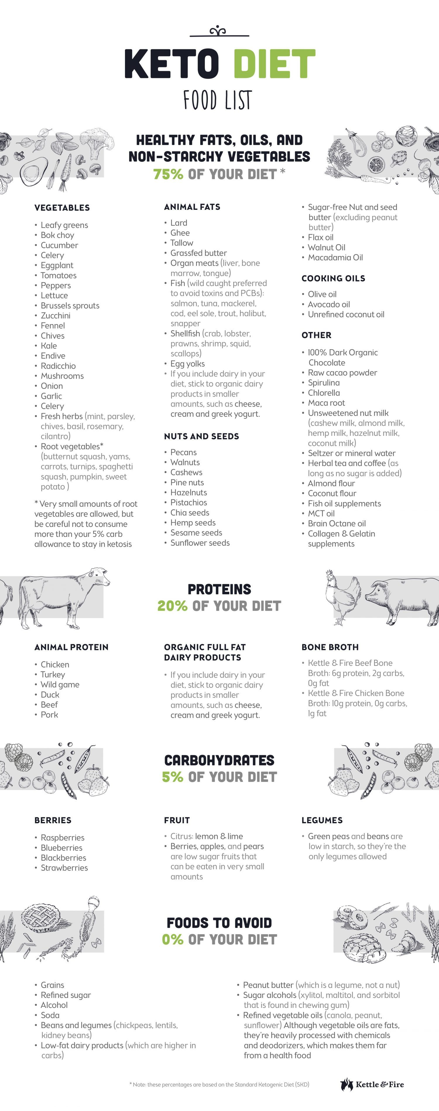 Ketot Food List Infographic Amp