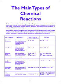 Types of Chemical Reactions | The Main Types of Chemical ...
