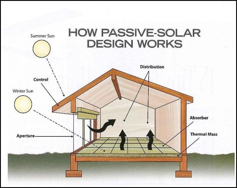 Passive Solar House Plans Google Search Passive Solar