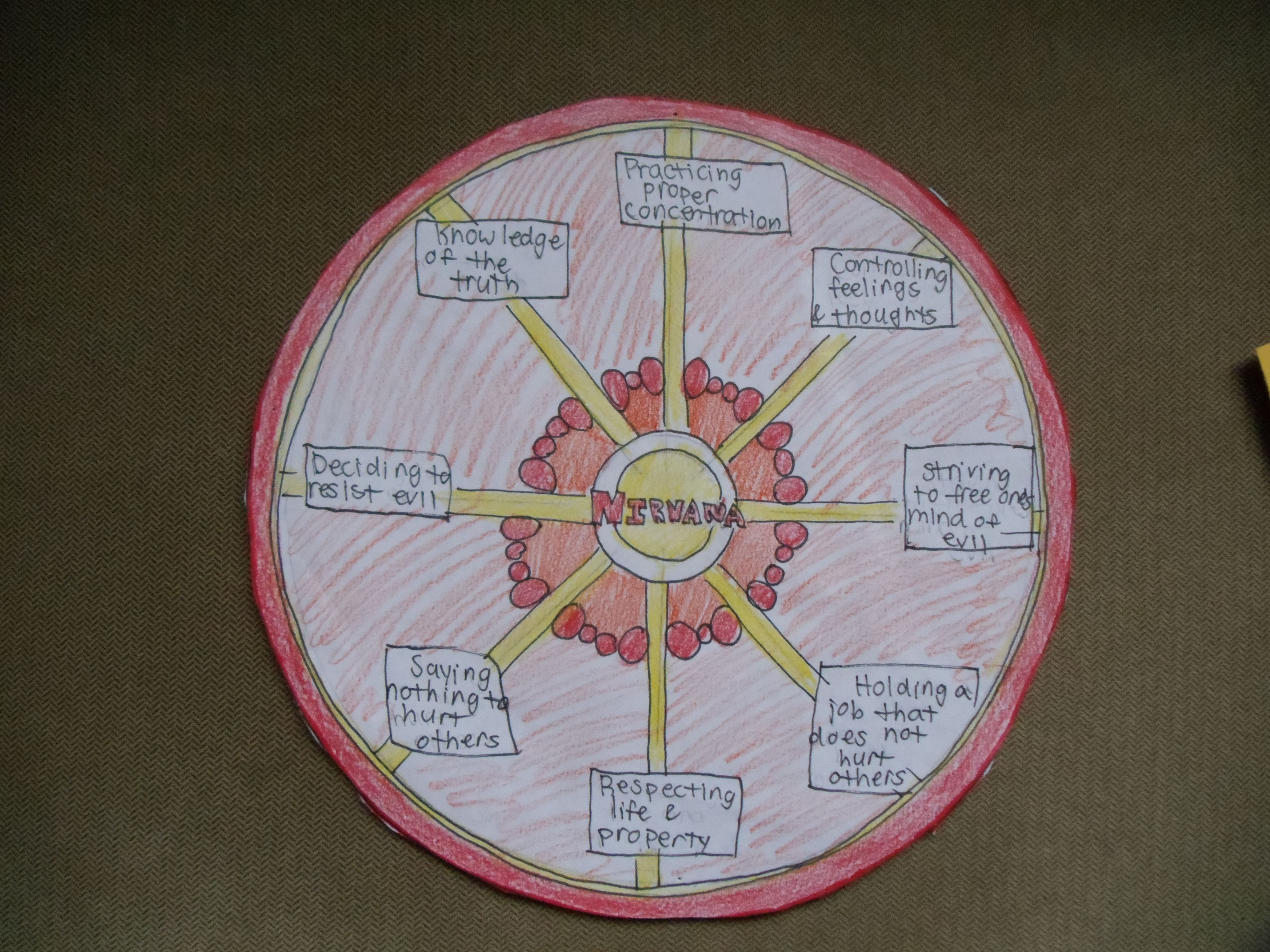 3 circle venn diagram pdf 98 jeep wrangler fuse eightfold path & buddhism | sixth grade history writing! pinterest buddhism, paths and ...