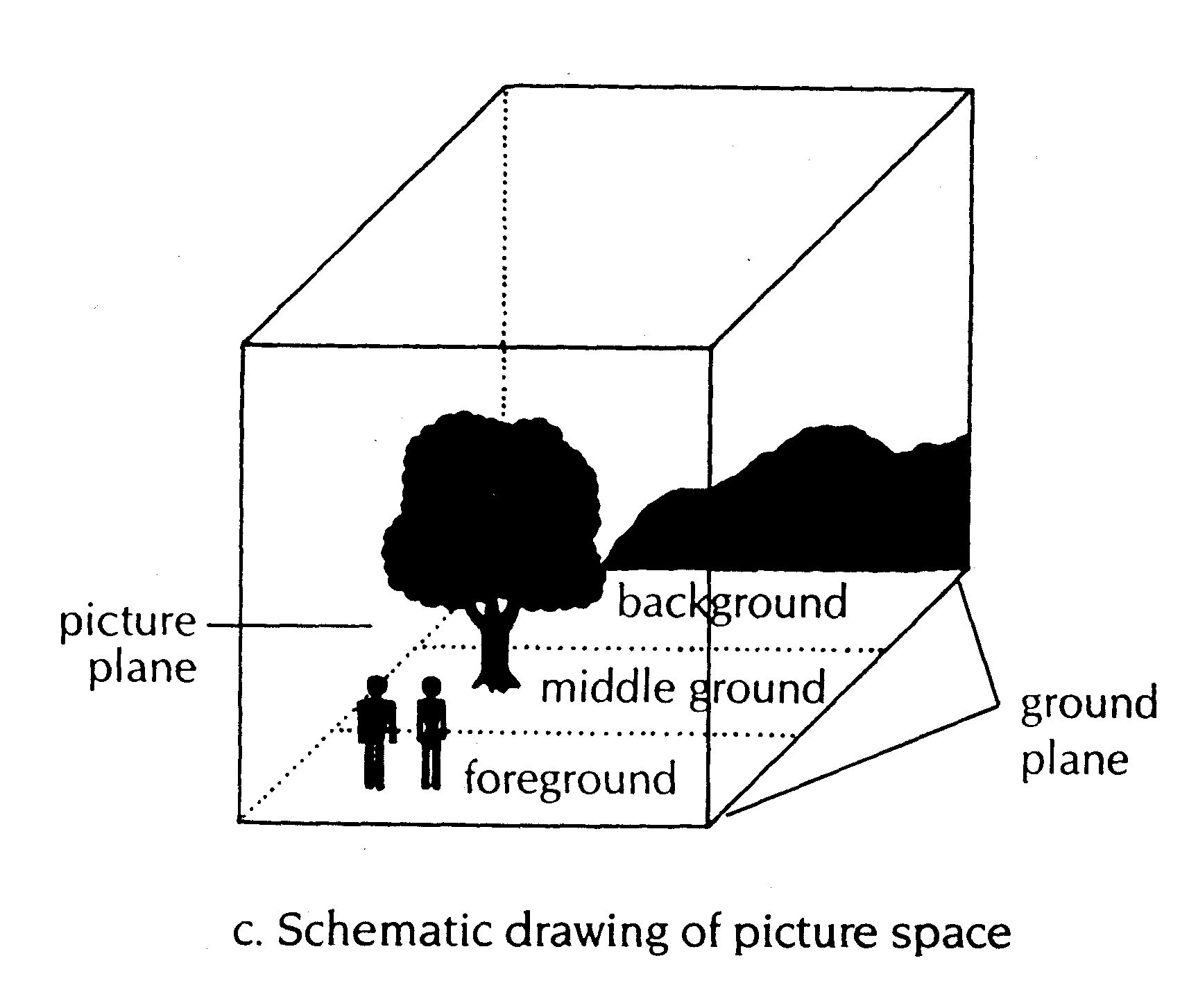 Foreground Middle Ground Background Chart Art Element