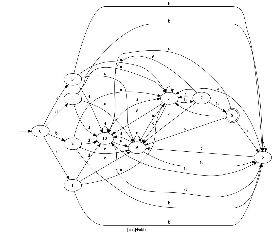 example of a non-deterministic finite state automata