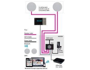 Systemline E100 Bluetooth FM  DAB Radio System & 65