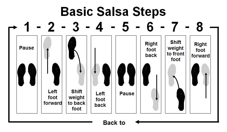 A D B C D Ea Ea C on Hustle Dance Steps Diagram