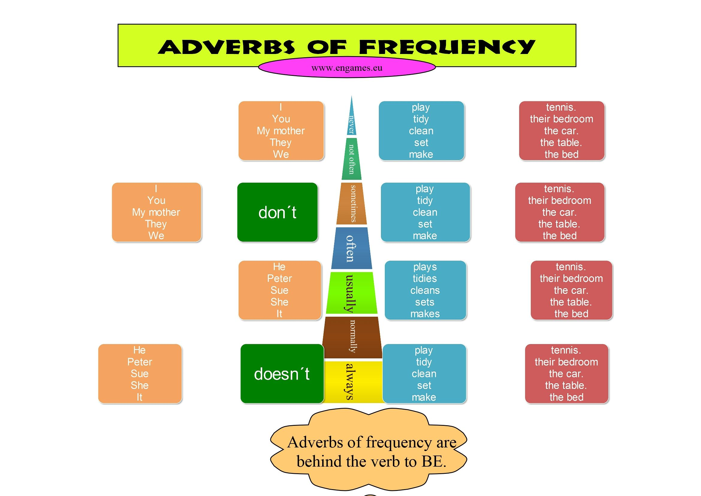 Teaching Adverbs Of Frequency Has To Consist Of Several Steps First The Students Have To Learn