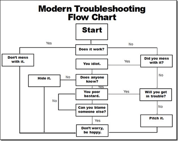 (via The Modern Troubleshooting Flow Chart…