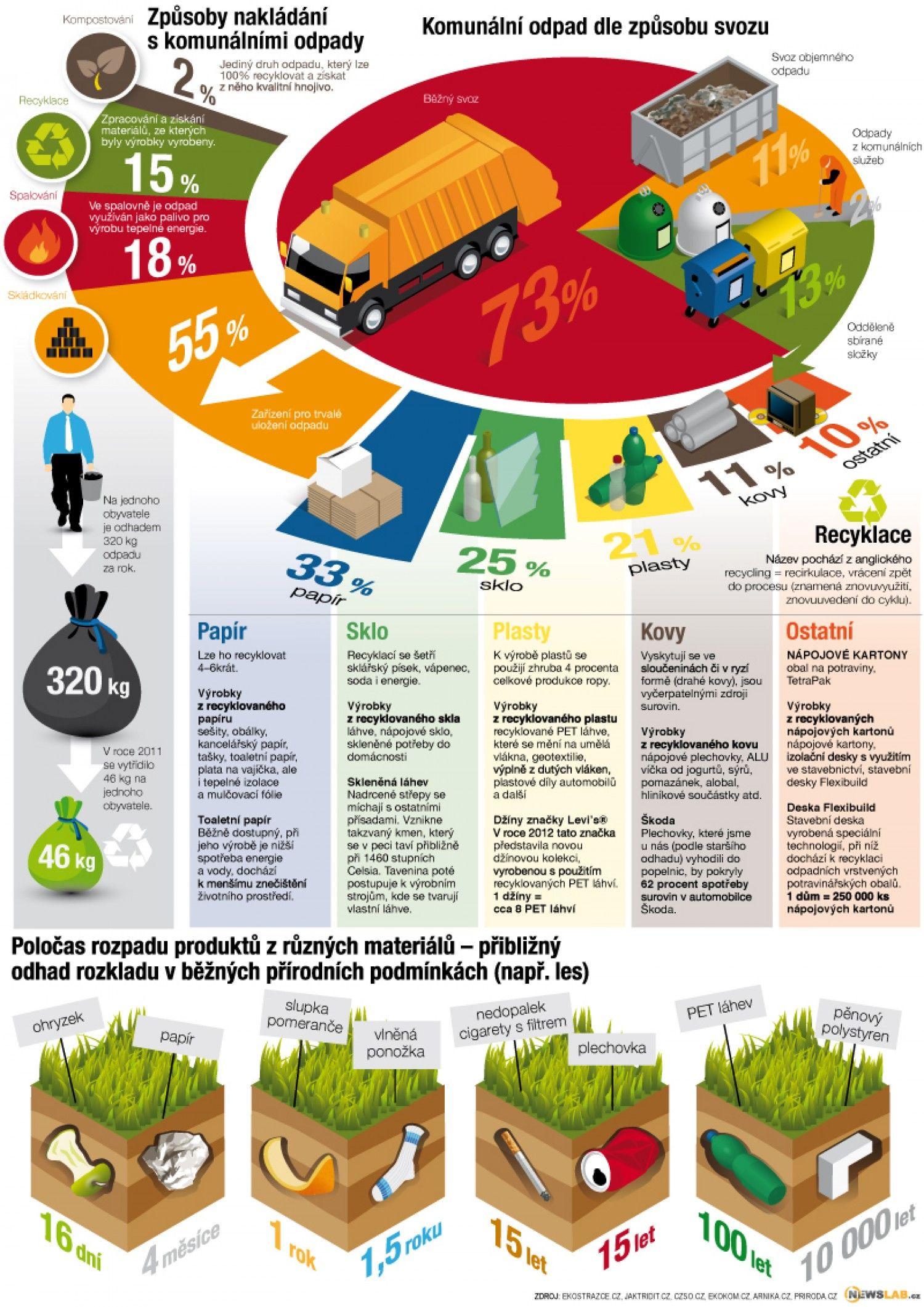 Waste Management Infographic